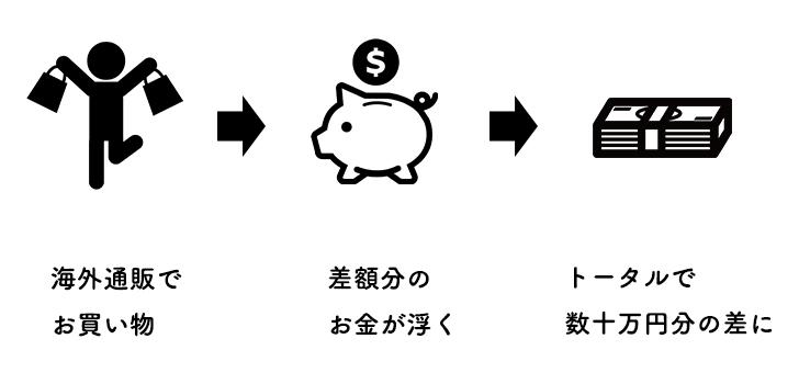 海外通販を利用するメリットの説明図